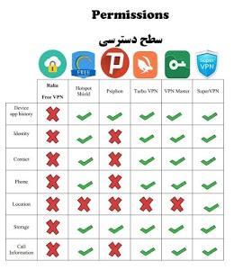 Download Raha Free VPN فیلترشکن رها 4.5 APK